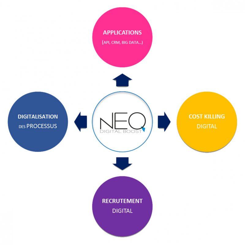 Neo 100% pro pour accroître votre productivité et votre rentabilité, grâce à nos solutions de Cost Killing